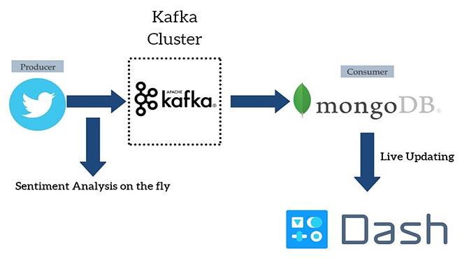 Data Pipeline Overview